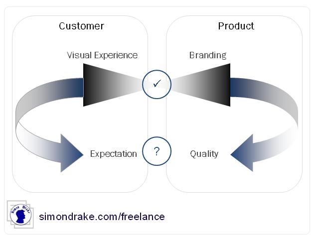 A Branding Chart
