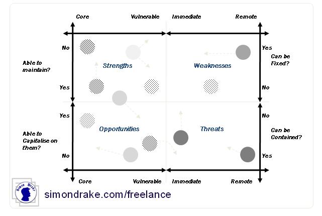 Complex SWOT Chart